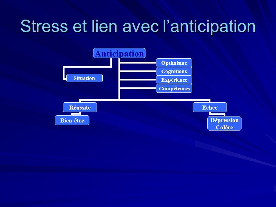 Stress et lien avec lanticipation Anticipation Réussite Bien-être Echec Dépression Colère OptimismeCognitions ExpérienceCompétences Situation