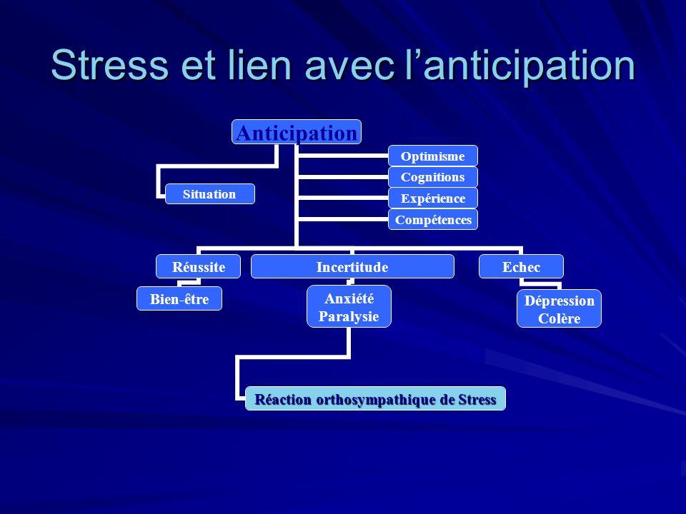 Stress et lien avec lanticipation Anticipation Réussite Bien-être Incertitude Anxiété Paralysie Réaction orthosympathique de Stress Echec Dépression C