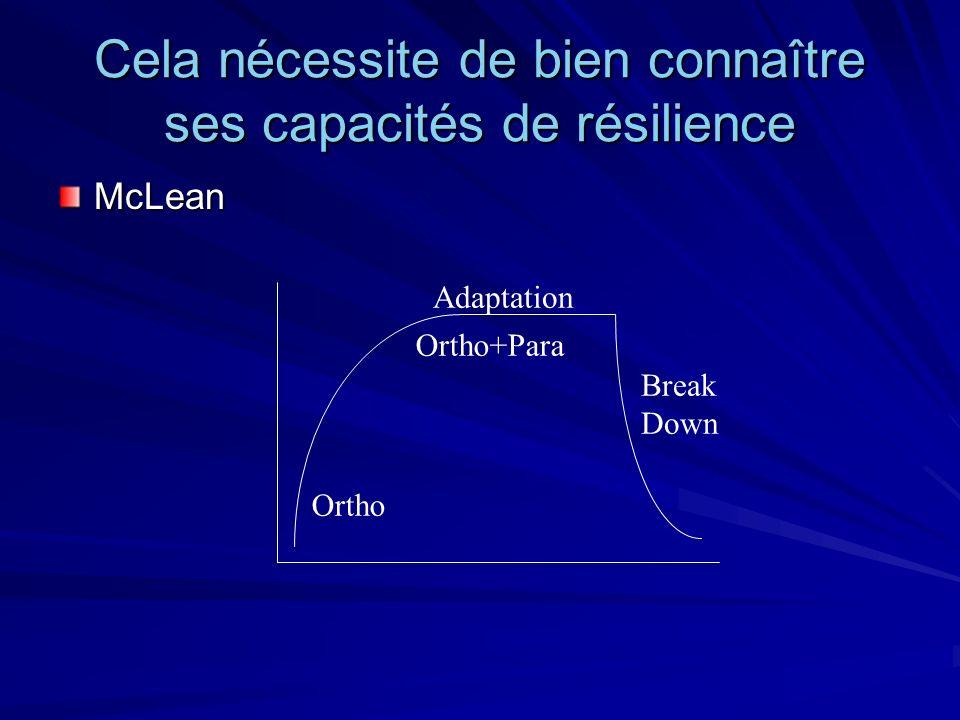 Cela nécessite de bien connaître ses capacités de résilience McLean Ortho Adaptation Ortho+Para Break Down