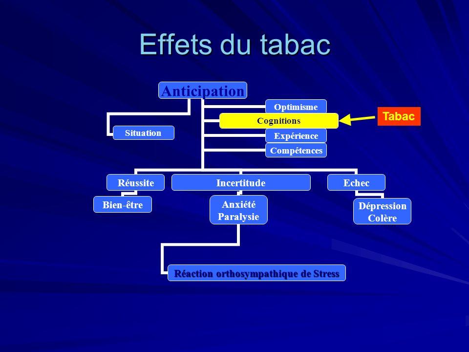Effets du tabac Anticipation Réussite Bien-être Incertitude Anxiété Paralysie Réaction orthosympathique de Stress Echec Dépression Colère OptimismeCog