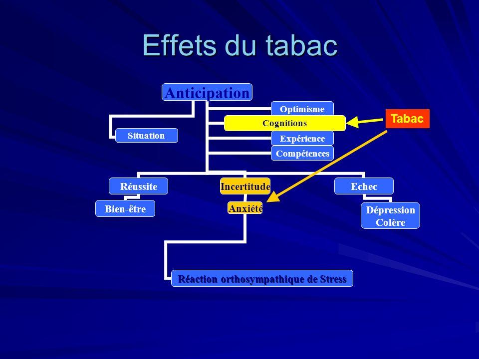 Effets du tabac Anticipation Réussite Bien-être Incertitude Anxiété Réaction orthosympathique de Stress Echec Dépression Colère OptimismeCognitions Ex