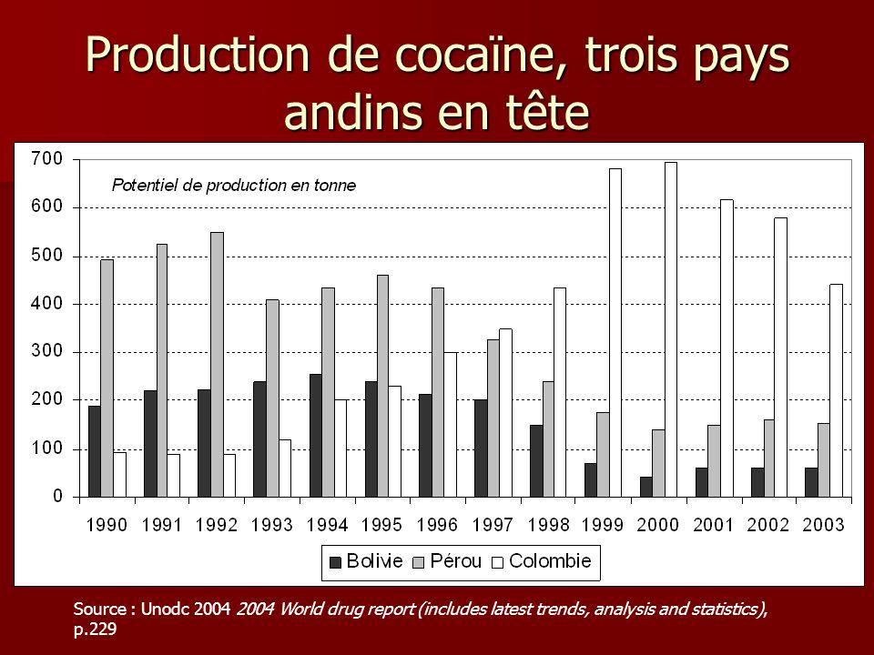 Production de cocaïne, trois pays andins en tête Source : Unodc 2004 2004 World drug report (includes latest trends, analysis and statistics), p.229