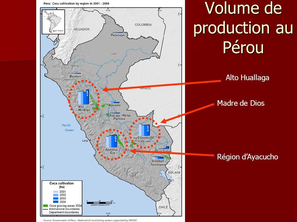 Alto Huallaga Madre de Dios Région dAyacucho Volume de production au Pérou