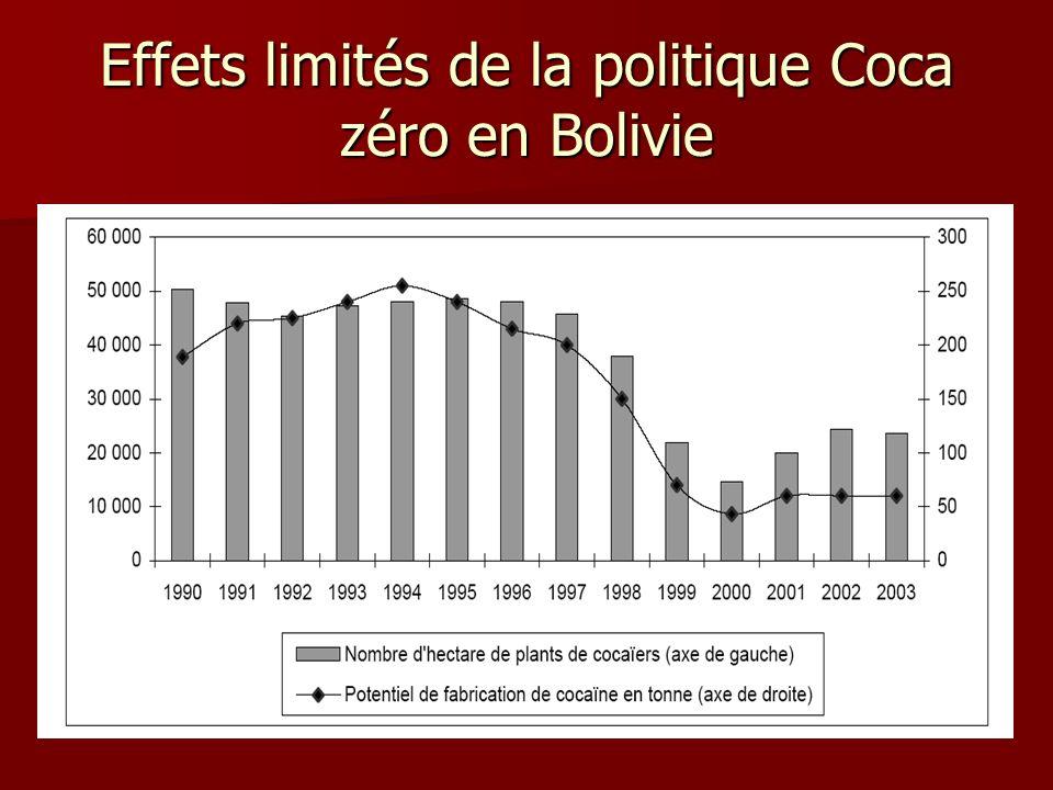 Effets limités de la politique Coca zéro en Bolivie