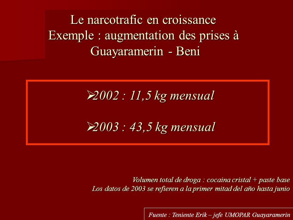 Le narcotrafic en croissance Exemple : augmentation des prises à Guayaramerin - Beni 2002 : 11,5 kg mensual 2002 : 11,5 kg mensual 2003 : 43,5 kg mens