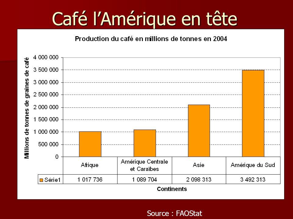 Café lAmérique en tête Source : FAOStat