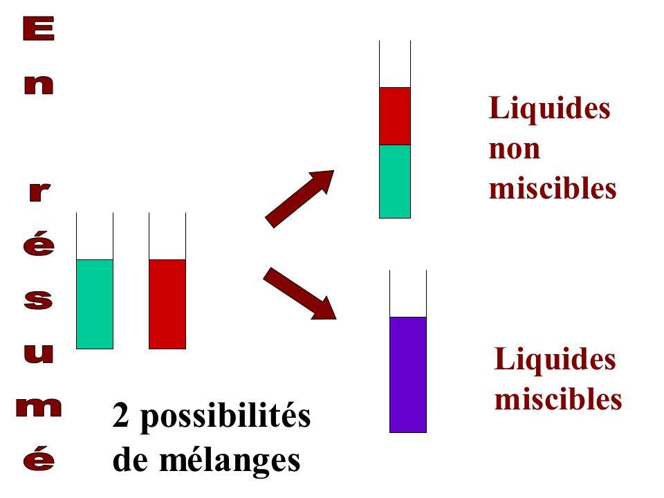 2 possibilités de mélanges Liquides non miscibles Liquides miscibles