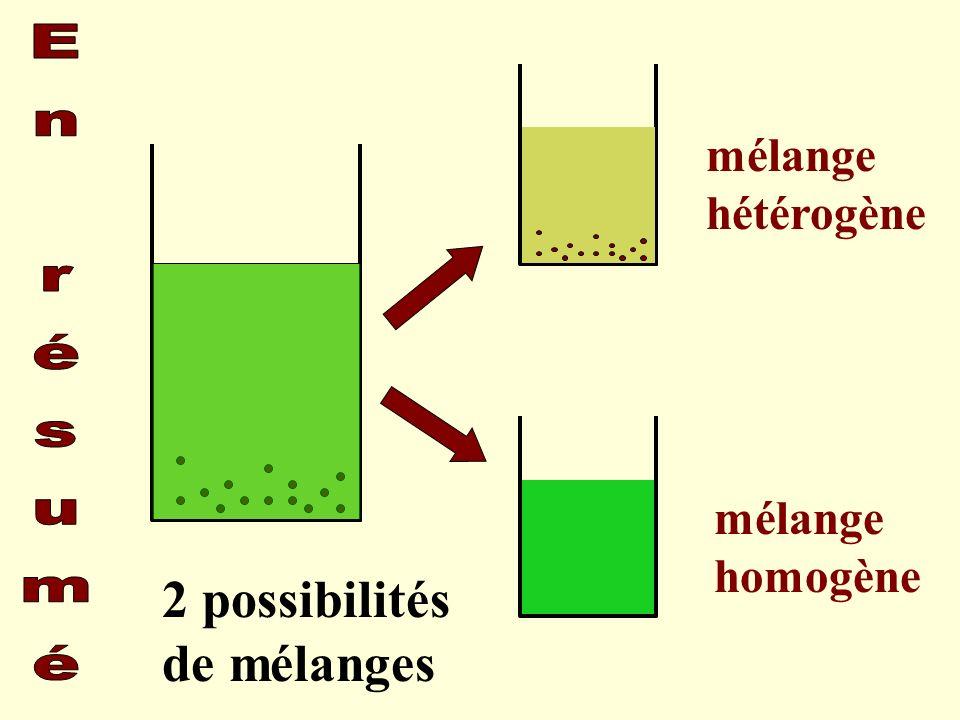 2 possibilités de mélanges mélange hétérogène mélange homogène