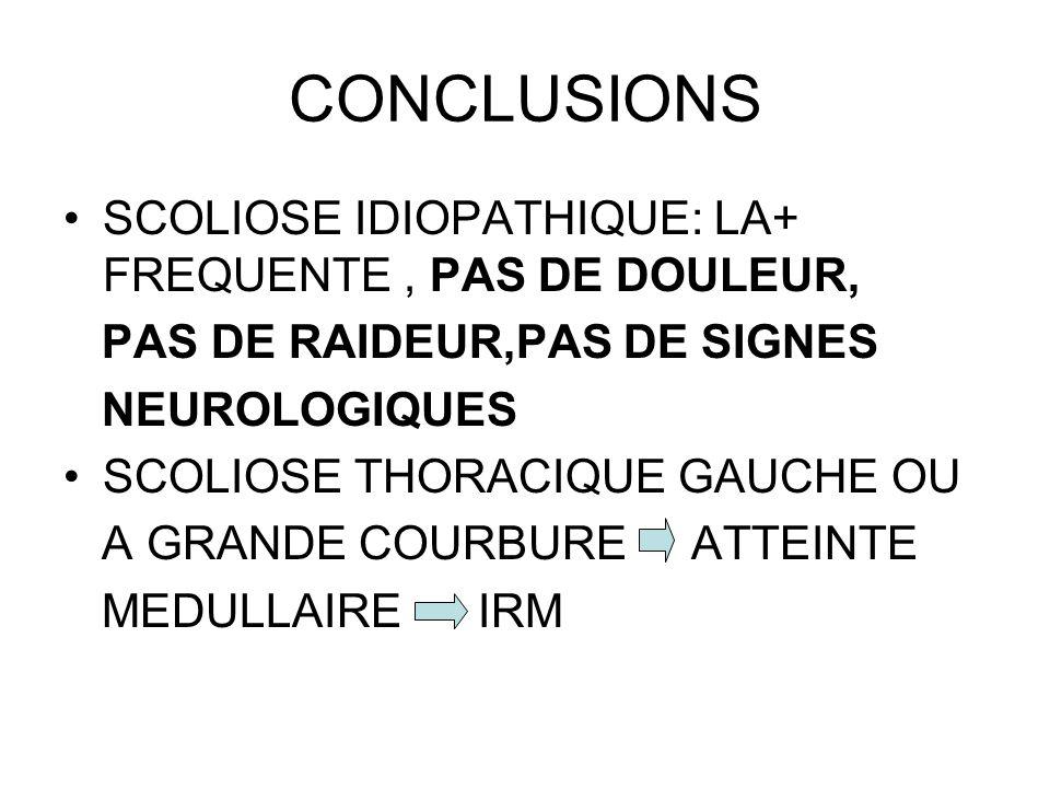 CONCLUSIONS SCOLIOSE IDIOPATHIQUE: LA+ FREQUENTE, PAS DE DOULEUR, PAS DE RAIDEUR,PAS DE SIGNES NEUROLOGIQUES SCOLIOSE THORACIQUE GAUCHE OU A GRANDE CO