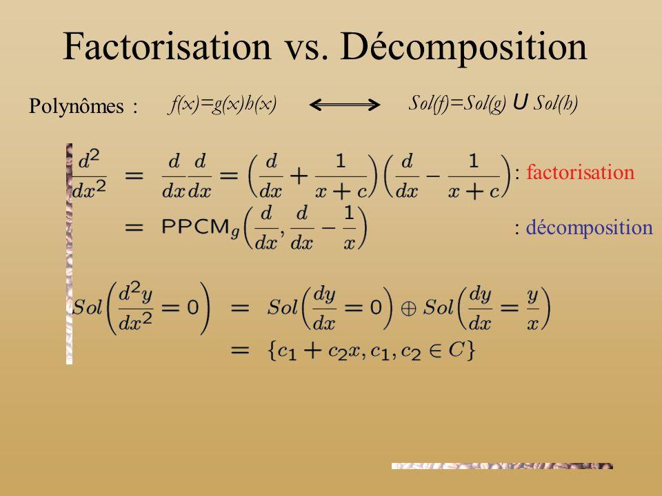 : factorisation : décomposition Polynômes : Factorisation vs. Décomposition f(x)=g(x)h(x) Sol(f)=Sol(g) U Sol(h)