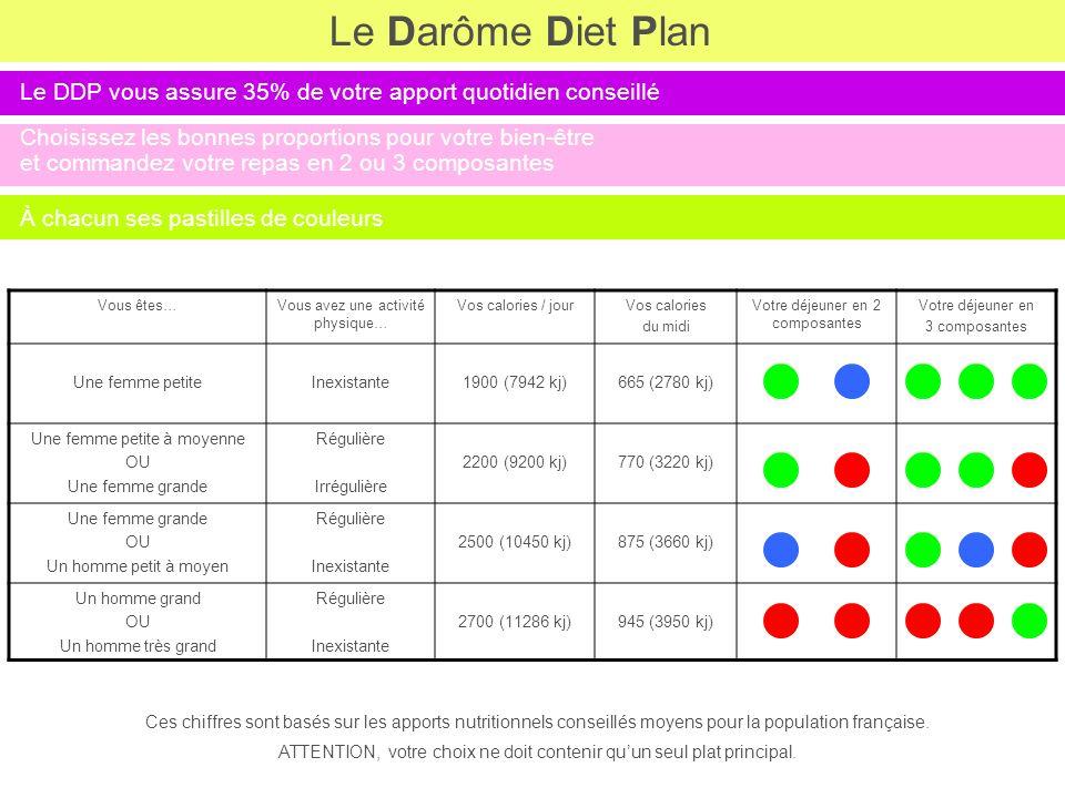 Le Darôme Diet Plan Le DDP vous assure 35% de votre apport quotidien conseillé Choisissez les bonnes proportions pour votre bien-être et commandez vot