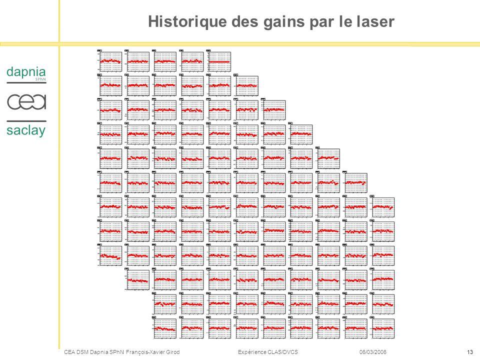 CEA DSM Dapnia SPhN François-Xavier Girod Expérience CLAS/DVCS 06/03/200613 Historique des gains par le laser