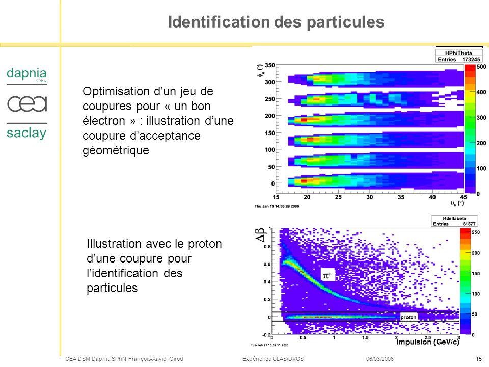 CEA DSM Dapnia SPhN François-Xavier Girod Expérience CLAS/DVCS 06/03/200615 Identification des particules Optimisation dun jeu de coupures pour « un b