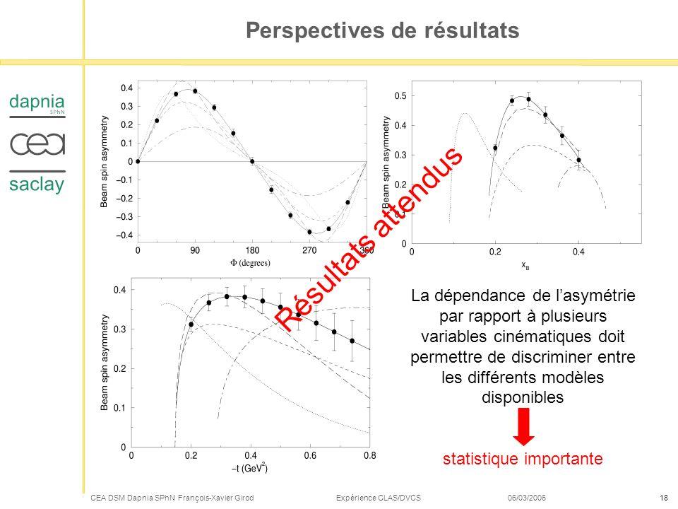 CEA DSM Dapnia SPhN François-Xavier Girod Expérience CLAS/DVCS 06/03/200618 Perspectives de résultats La dépendance de lasymétrie par rapport à plusie