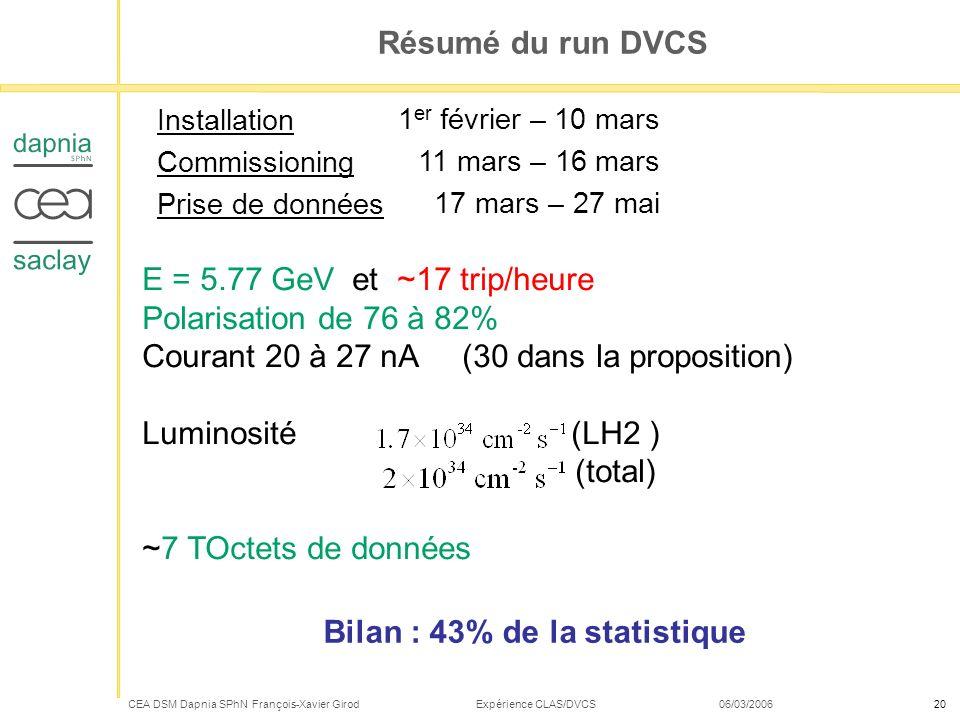 CEA DSM Dapnia SPhN François-Xavier Girod Expérience CLAS/DVCS 06/03/200620 Résumé du run DVCS Installation Commissioning Prise de données 1 er févrie