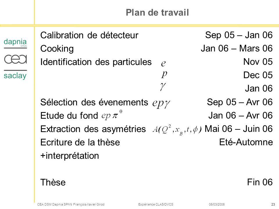 CEA DSM Dapnia SPhN François-Xavier Girod Expérience CLAS/DVCS 06/03/200623 Plan de travail Calibration de détecteur Cooking Identification des partic