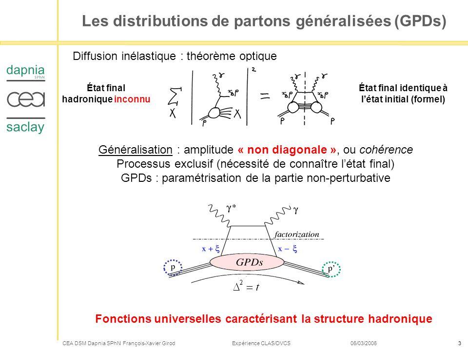 CEA DSM Dapnia SPhN François-Xavier Girod Expérience CLAS/DVCS 06/03/20063 Les distributions de partons généralisées (GPDs) Diffusion inélastique : th