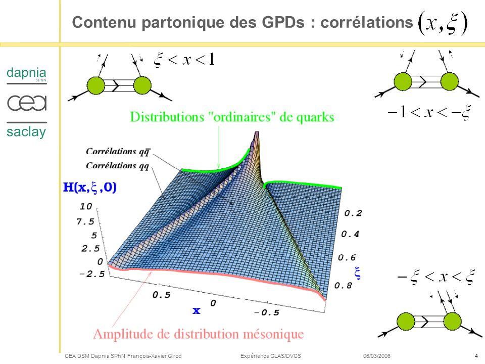 CEA DSM Dapnia SPhN François-Xavier Girod Expérience CLAS/DVCS 06/03/20065 Femtophotographie du nucléon : corrélations Distributions tridimensionnelles (plan transverse et fraction dimpulsion) 2 coordonnées + 1 coordonnée Quarks de valence à petit (cœur du nucléon) Quarks de la mer à grand (périphérie) nuage de pion