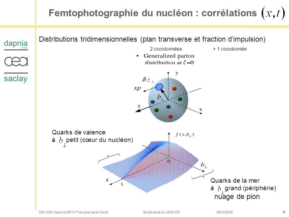 CEA DSM Dapnia SPhN François-Xavier Girod Expérience CLAS/DVCS 06/03/20066 Les GPDs du proton à travers la Diffusion Compton Électroproduction dun photon sur une cible dhydrogène : Diffusion Compton vs Processus Bethe-Heitler