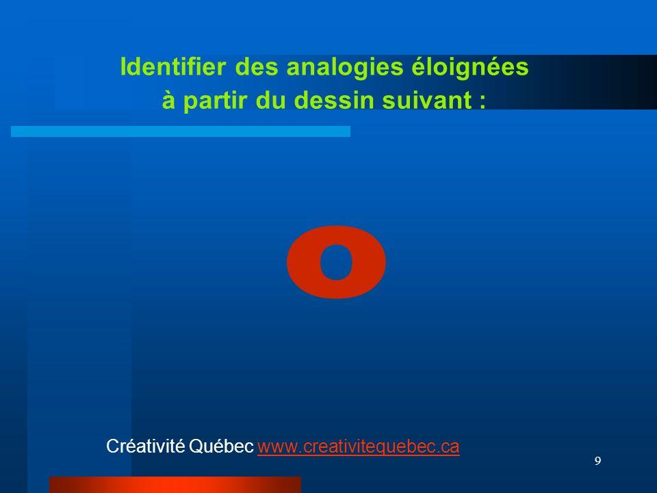 9 Identifier des analogies éloignées à partir du dessin suivant : Créativité Québec www.creativitequebec.cawww.creativitequebec.ca