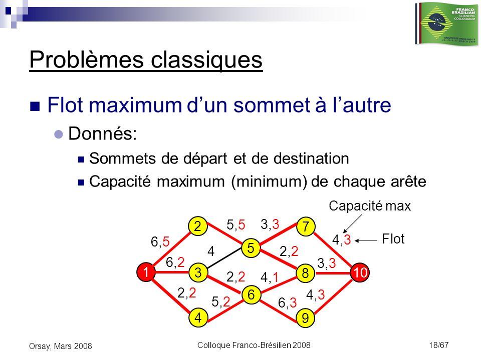 Colloque Franco-Brésilien 2008 18/67 Orsay, Mars 2008 Problèmes classiques Flot maximum dun sommet à lautre Donnés: Sommets de départ et de destinatio