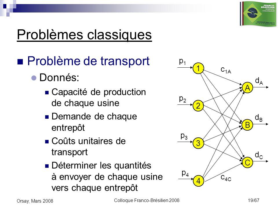 Colloque Franco-Brésilien 2008 19/67 Orsay, Mars 2008 Problèmes classiques Problème de transport Donnés: Capacité de production de chaque usine Demand