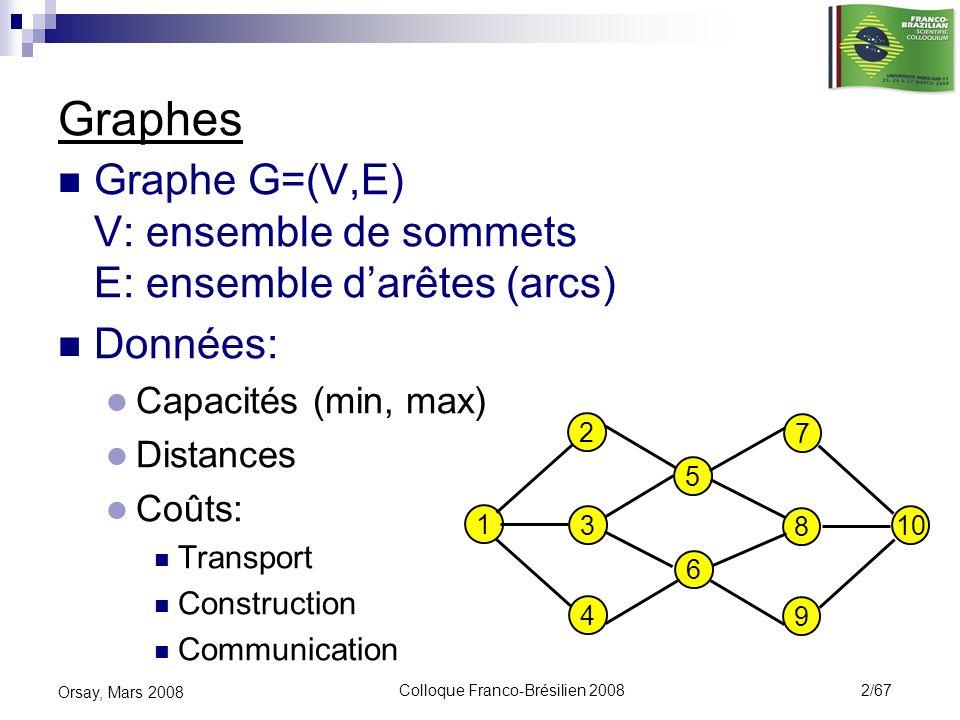 Colloque Franco-Brésilien 2008 2/67 Orsay, Mars 2008 Graphes Graphe G=(V,E) V: ensemble de sommets E: ensemble darêtes (arcs) Données: Capacités (min,