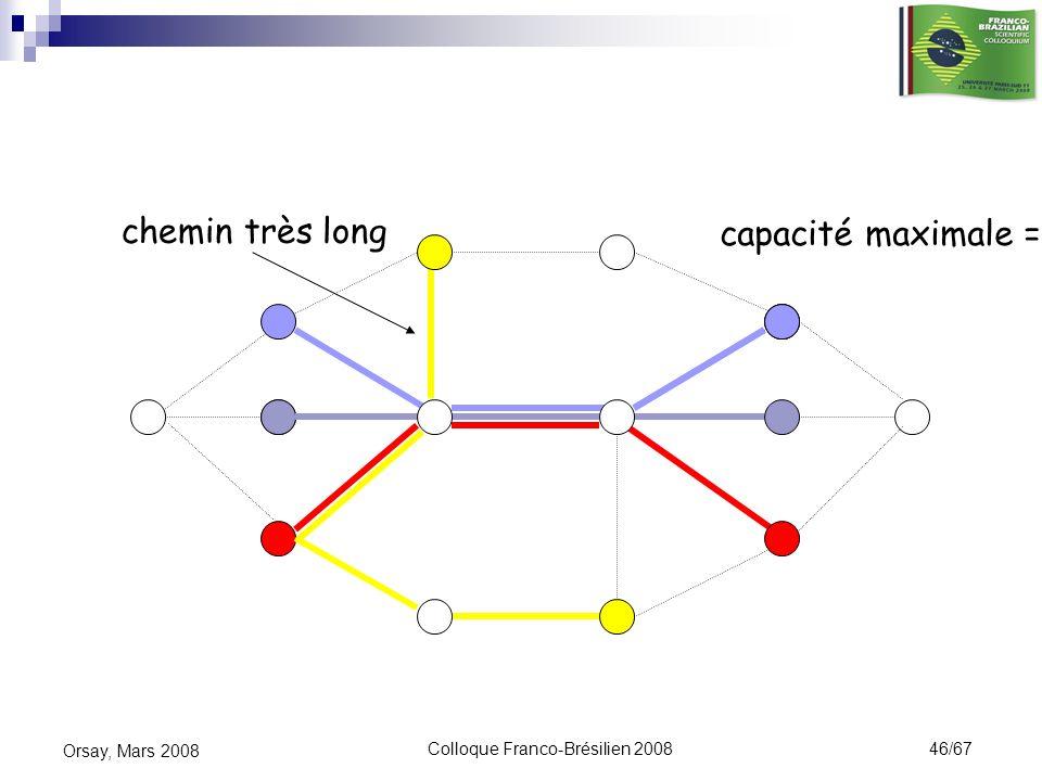 Colloque Franco-Brésilien 2008 46/67 Orsay, Mars 2008 chemin très long capacité maximale = 3