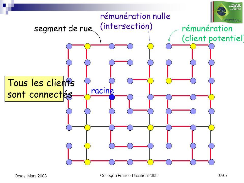 Colloque Franco-Brésilien 2008 62/67 Orsay, Mars 2008 rémunération (client potentiel) segment de rue rémunération nulle (intersection) racine Tous les