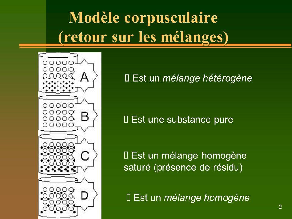 2 Modèle corpusculaire (retour sur les mélanges) Est un mélange hétérogène Est un mélange homogène Est une substance pure Est un mélange homogène saturé (présence de résidu)