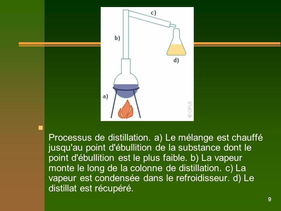 9 n Processus de distillation. a) Le mélange est chauffé jusqu'au point d'ébullition de la substance dont le point d'ébullition est le plus faible. b)