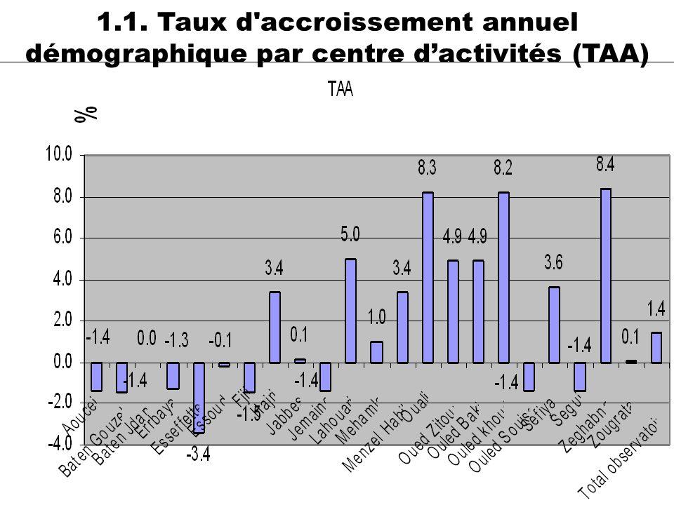 32 1.1. Taux d'accroissement annuel démographique par centre dactivités (TAA)