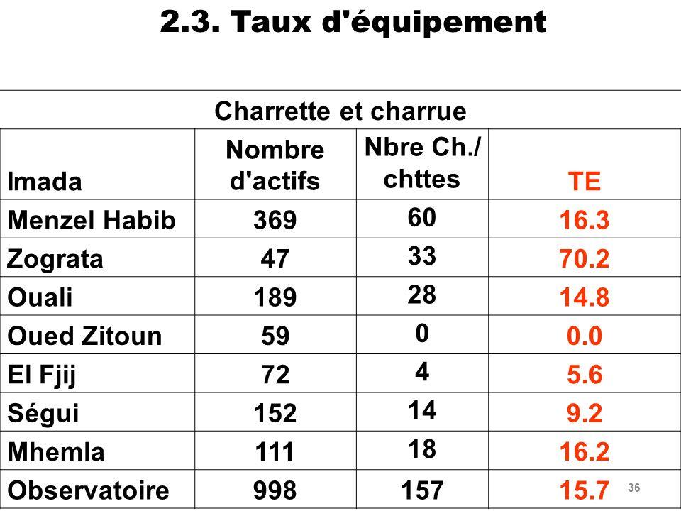 36 2.3. Taux d'équipement Charrette et charrue Imada Nombre d'actifs Nbre Ch./ chttes TE Menzel Habib369 60 16.3 Zograta47 33 70.2 Ouali189 28 14.8 Ou