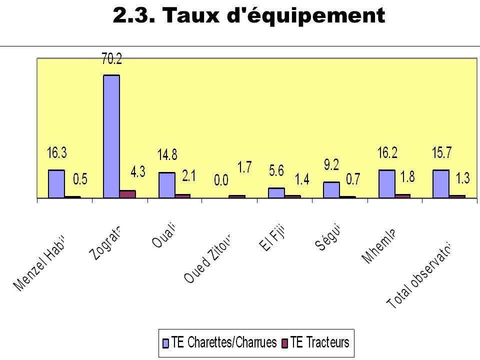 37 Tracteur Imada Nombre d'actifs Nbre Tracteurs TE Tracteurs Menzel Habib369 2 0.5 Zograta47 2 4.3 Ouali189 4 2.1 Oued Zitoun59 1 1.7 El Fjij72 1 1.4