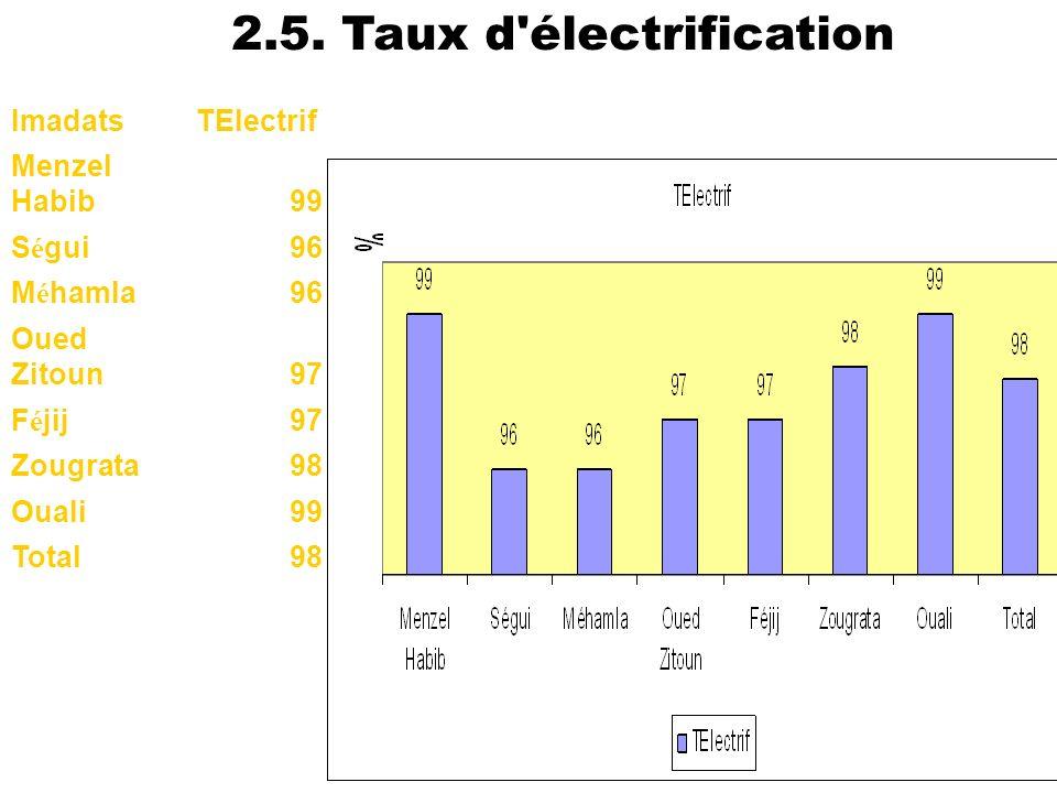 38 ImadatsTElectrif Menzel Habib99 S é gui96 M é hamla96 Oued Zitoun97 F é jij97 Zougrata98 Ouali99 Total98 2.5. Taux d'électrification