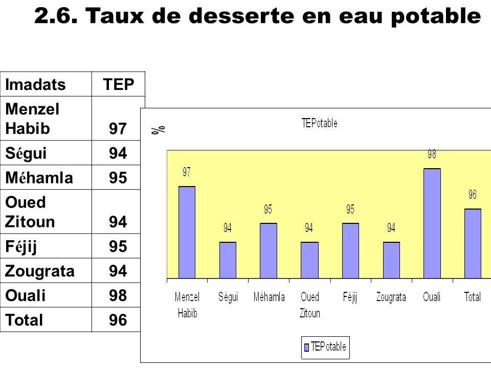 39 ImadatsTEP Menzel Habib97 S é gui94 M é hamla95 Oued Zitoun94 F é jij95 Zougrata94 Ouali98 Total96 2.6. Taux de desserte en eau potable