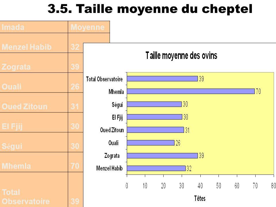43 ImadaMoyenne Menzel Habib32 Zograta39 Ouali26 Oued Zitoun31 El Fjij30 S é gui30 Mhemla70 Total Observatoire39 3.5. Taille moyenne du cheptel