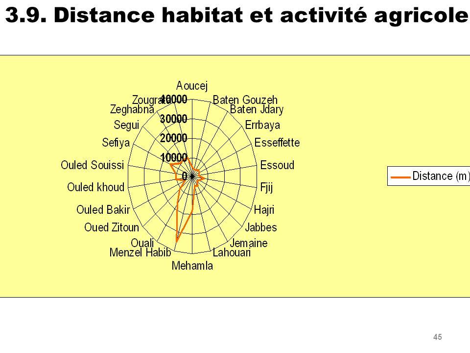 45 3.9. Distance habitat et activité agricole