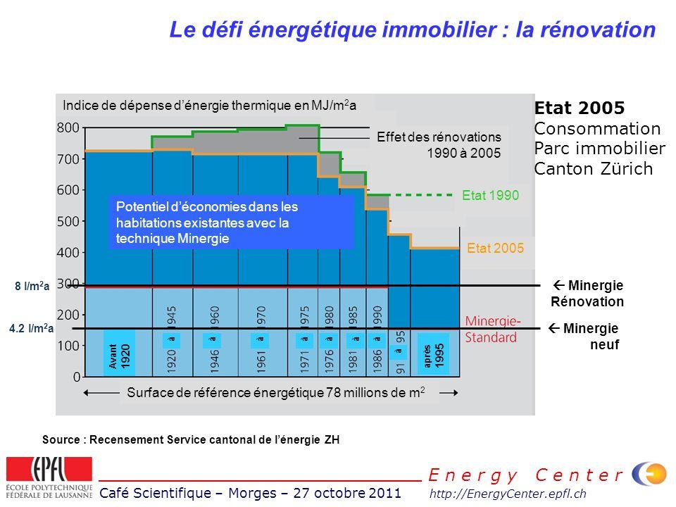 Café Scientifique – Morges – 27 octobre 2011 http://EnergyCenter.epfl.ch E n e r g y C e n t e r Le défi énergétique immobilier : la rénovation Minerg
