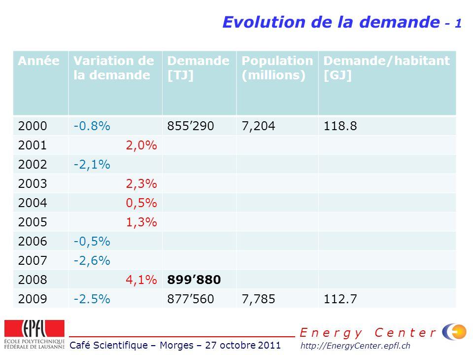 Café Scientifique – Morges – 27 octobre 2011 http://EnergyCenter.epfl.ch E n e r g y C e n t e r Evolution de la demande - 1 AnnéeVariation de la demande Demande [TJ] Population (millions) Demande/habitant [GJ] 2000-0.8%8552907,204118.8 20012,0% 2002-2,1% 20032,3% 20040,5% 20051,3% 2006-0,5% 2007-2,6% 20084,1%899880 2009-2.5%8775607,785112.7