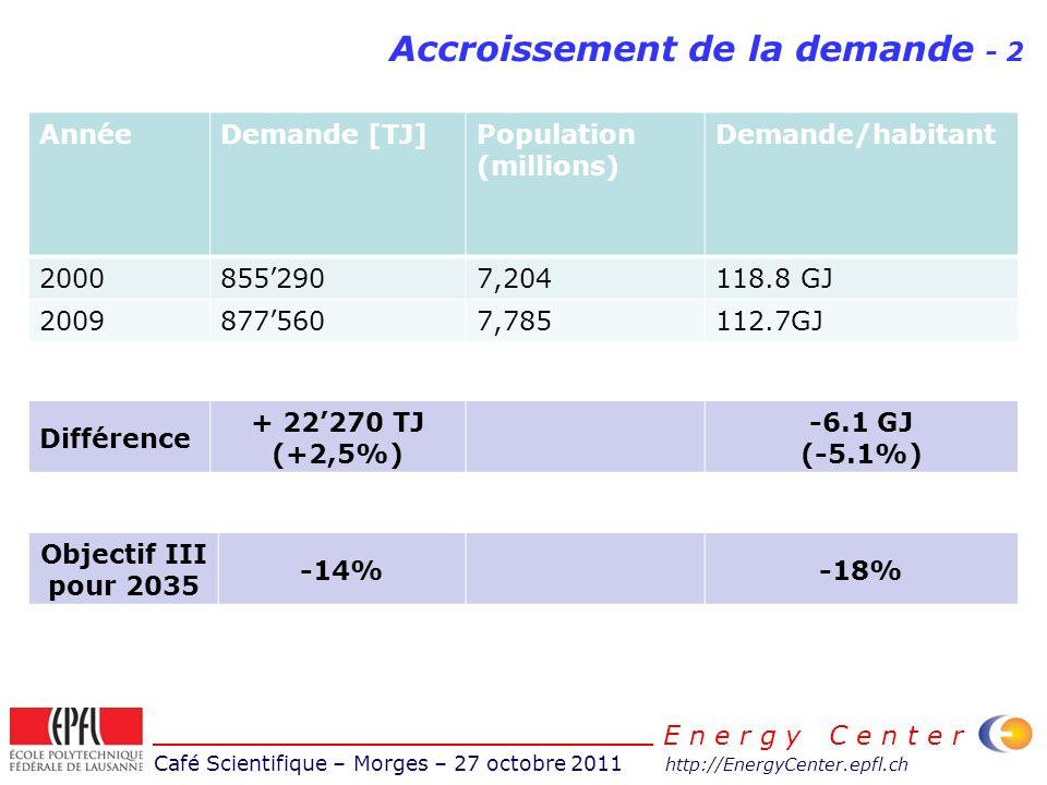 Café Scientifique – Morges – 27 octobre 2011 http://EnergyCenter.epfl.ch E n e r g y C e n t e r Accroissement de la demande - 2 AnnéeDemande [TJ]Popu