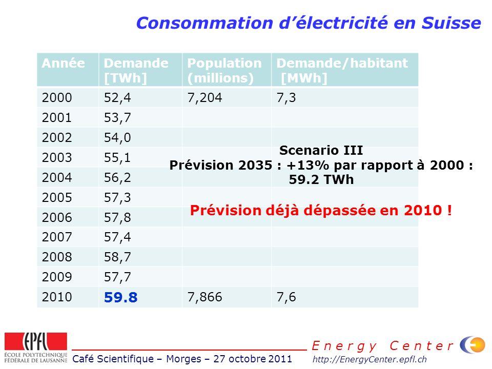 Café Scientifique – Morges – 27 octobre 2011 http://EnergyCenter.epfl.ch E n e r g y C e n t e r Consommation délectricité en Suisse AnnéeDemande [TWh] Population (millions) Demande/habitant [MWh] 200052,47,2047,3 200153,7 200254,0 200355,1 200456,2 200557,3 200657,8 200757,4 200858,7 200957,7 2010 59.8 7,8667,6 Scenario III Prévision 2035 : +13% par rapport à 2000 : 59.2 TWh Prévision déjà dépassée en 2010 !