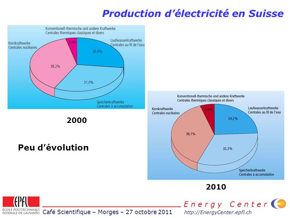 Café Scientifique – Morges – 27 octobre 2011 http://EnergyCenter.epfl.ch E n e r g y C e n t e r Production délectricité en Suisse 2000 2010 Peu dévol