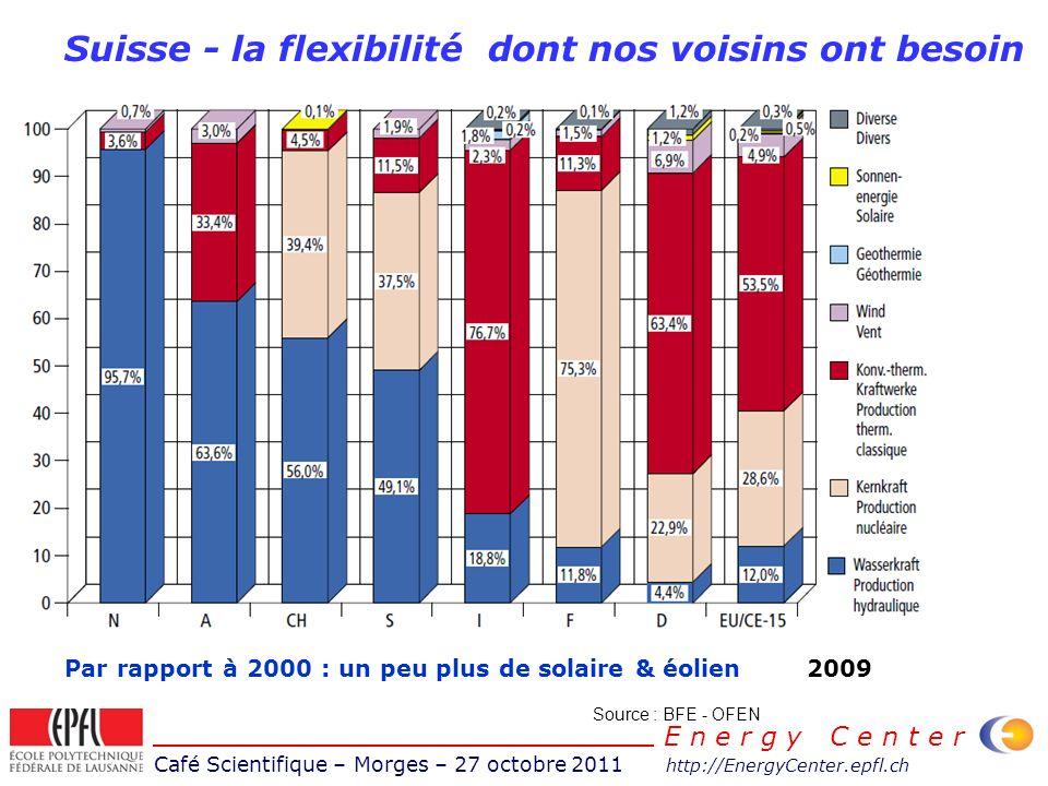 Café Scientifique – Morges – 27 octobre 2011 http://EnergyCenter.epfl.ch E n e r g y C e n t e r Suisse - la flexibilité dont nos voisins ont besoin Source : BFE - OFEN 2009Par rapport à 2000 : un peu plus de solaire & éolien