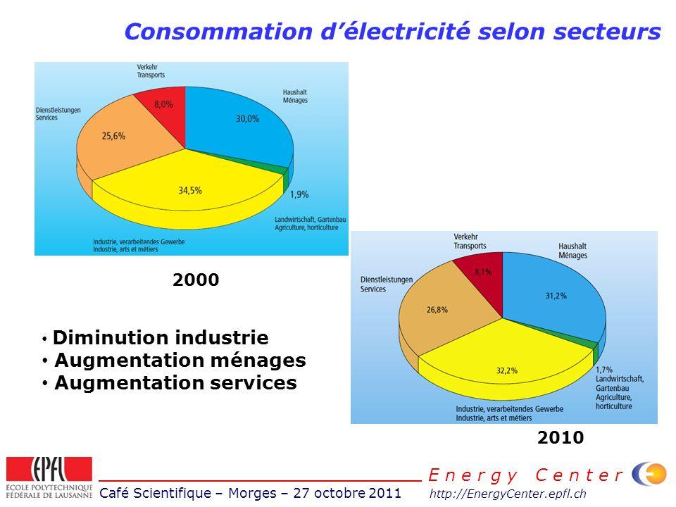 Café Scientifique – Morges – 27 octobre 2011 http://EnergyCenter.epfl.ch E n e r g y C e n t e r Consommation délectricité selon secteurs 2010 2000 Di