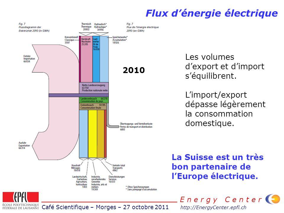 Café Scientifique – Morges – 27 octobre 2011 http://EnergyCenter.epfl.ch E n e r g y C e n t e r Flux dénergie électrique Les volumes dexport et dimpo