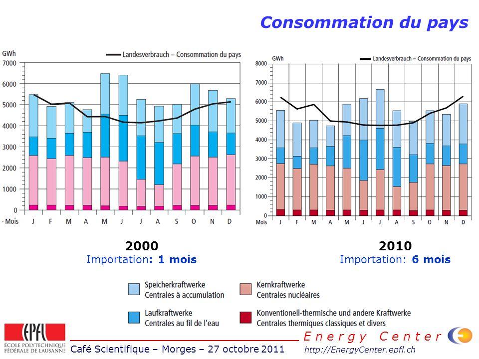 Café Scientifique – Morges – 27 octobre 2011 http://EnergyCenter.epfl.ch E n e r g y C e n t e r Consommation du pays 2010 Importation: 6 mois 2000 Importation: 1 mois