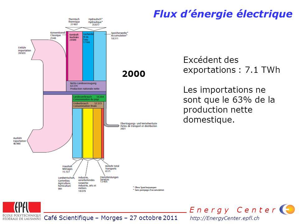 Café Scientifique – Morges – 27 octobre 2011 http://EnergyCenter.epfl.ch E n e r g y C e n t e r Flux dénergie électrique Excédent des exportations : 7.1 TWh Les importations ne sont que le 63% de la production nette domestique.