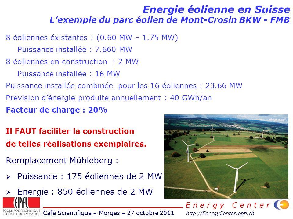 Café Scientifique – Morges – 27 octobre 2011 http://EnergyCenter.epfl.ch E n e r g y C e n t e r Energie éolienne en Suisse Lexemple du parc éolien de Mont-Crosin BKW - FMB 8 éoliennes éxistantes : (0.60 MW – 1.75 MW) Puissance installée : 7.660 MW 8 éoliennes en construction : 2 MW Puissance installée : 16 MW Puissance installée combinée pour les 16 éoliennes : 23.66 MW Prévision dénergie produite annuellement : 40 GWh/an Facteur de charge : 20% Il FAUT faciliter la construction de telles réalisations exemplaires.