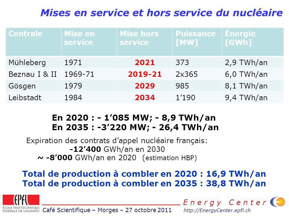 Café Scientifique – Morges – 27 octobre 2011 http://EnergyCenter.epfl.ch E n e r g y C e n t e r Mises en service et hors service du nucléaire Central
